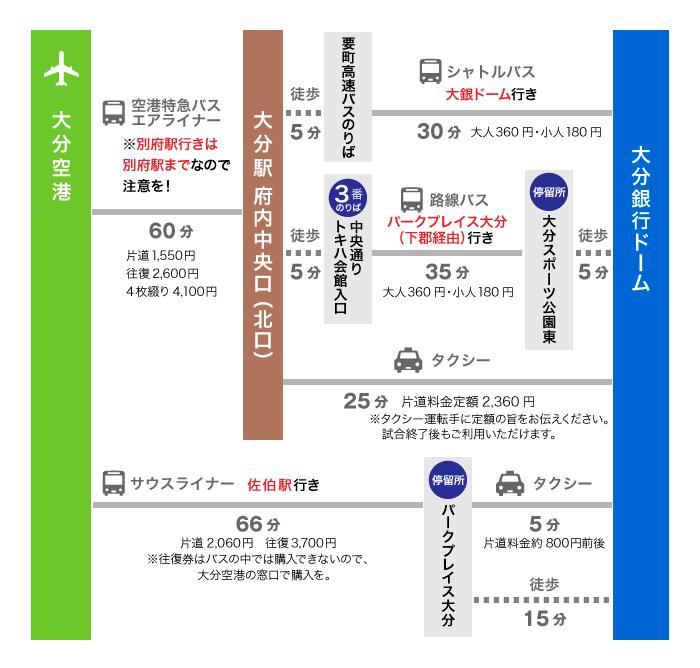 大分空港からのアクセス