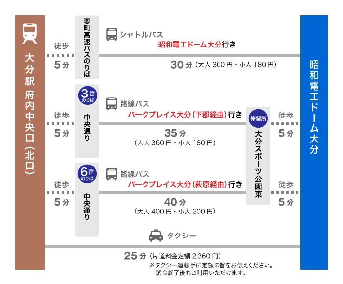 大分駅からのアクセス